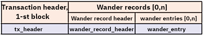 wander records